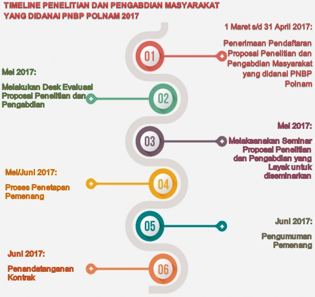 http://www.p3m.polnam.ac.id/wp-content/uploads/2017/03/TimeLine-PNBP.png